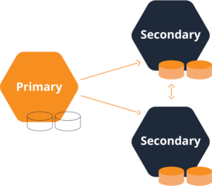 structure DRBD in Diskless mode